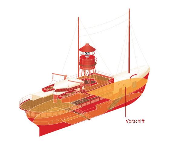 5_Vorschiff